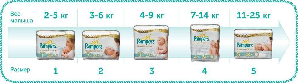 Сколько нужно подгузников новорожденному в день? | babynappy