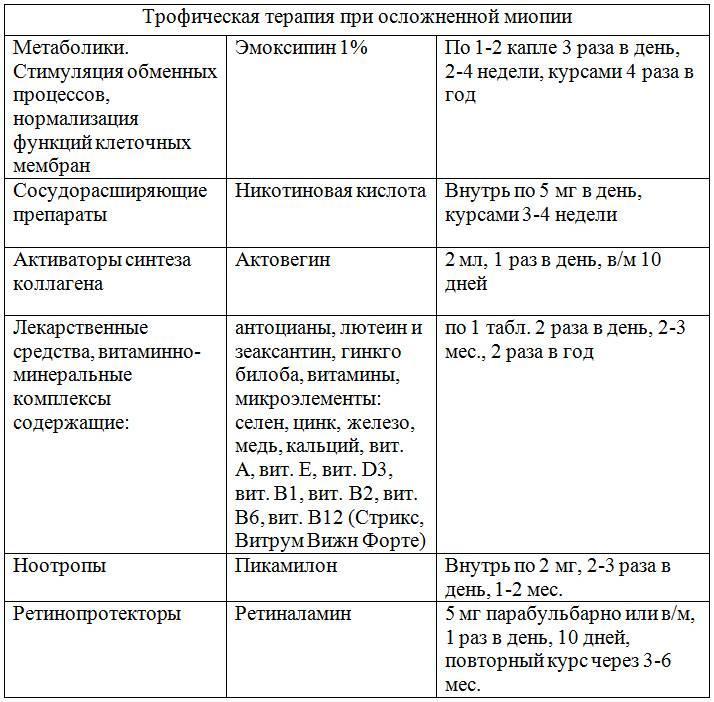 Современные методы лечения миопии у детей