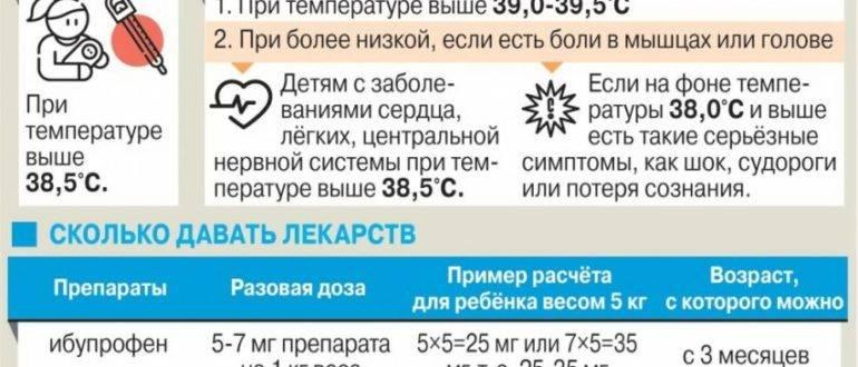 Температура 38 °с у ребенка или взрослого - что делать | ринза ®