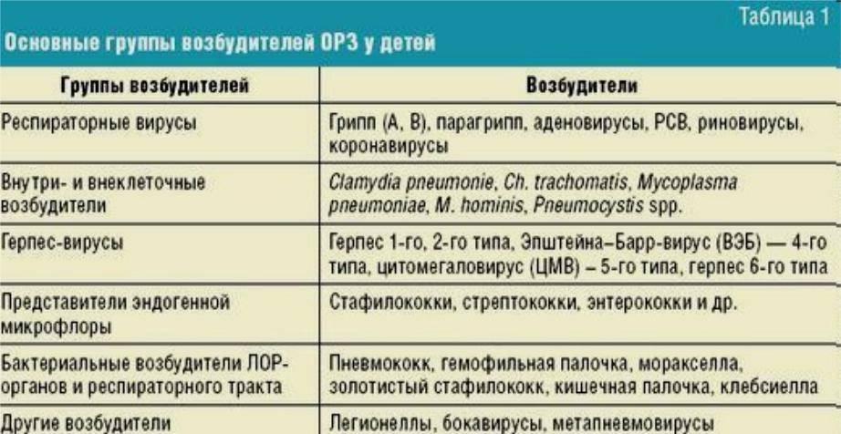 Лечение дизентерии у детей