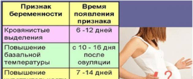 5 способов как определить беременность без теста в домашних условиях на ранних сроках   семья и мама