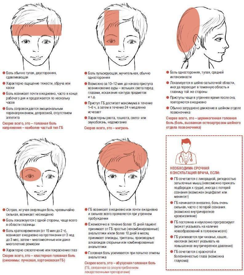 Болит голова в области лба: причины и профилактика | ким