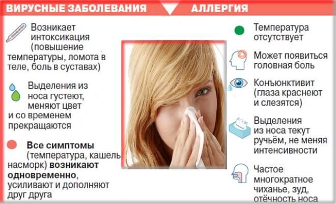 Герпес: причины, симптомы, и лечение вируса