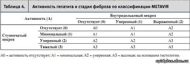 Автореферат и диссертация по медицине (14.00.09) на тему:сывороточные маркеры фиброзирования при хронических болезнях печени у детей