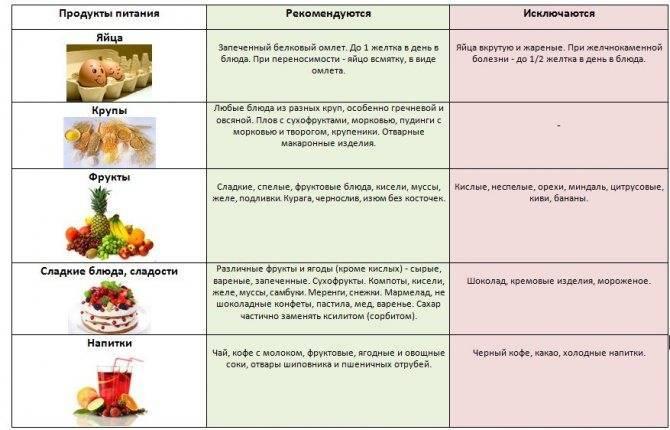 Питание после удаления аппендицита у детей по дням недели
