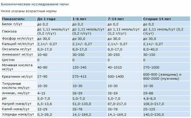 Кортизол: норма гормона. повышенный и пониженный уровень