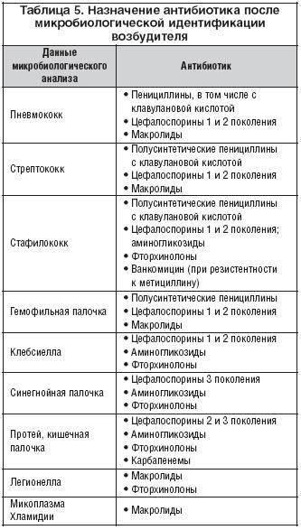 Симптомы отомикоза