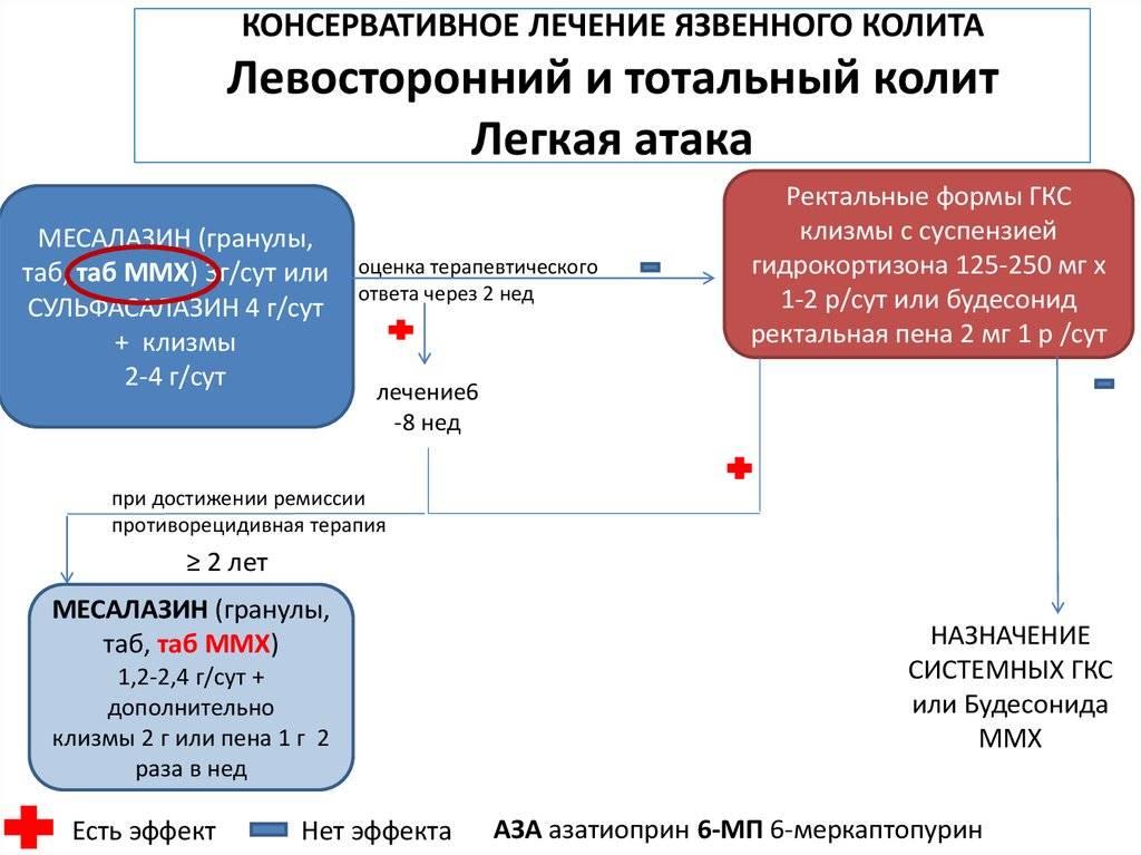 Дифференциальная серодиагностика болезни крона и неспецифического язвенного колита (няк)
