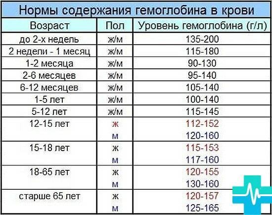 Гемоглобин у детей: норма по возрасту (таблицы до года и старше) - мытищинская городская детская поликлиника №4