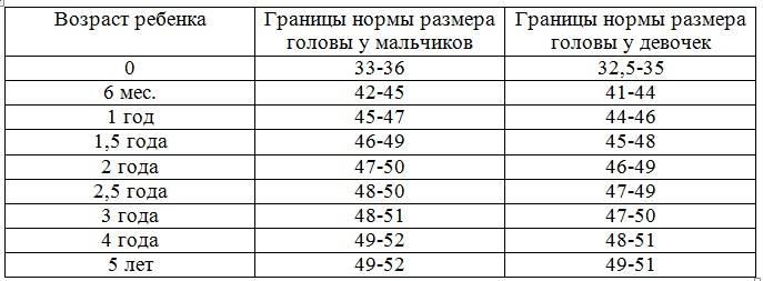 Размер головы по возрасту ребенка: таблицы с нормами окружности головы у мальчиков и девочек до года по месяцам
