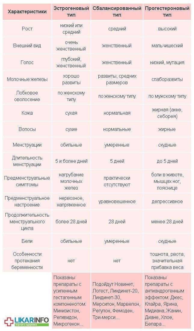Какие противозачаточные таблетки хорошие: названия, перечень побочных действий, плюсы и минусы оральных контрацептивов | азбука здоровья