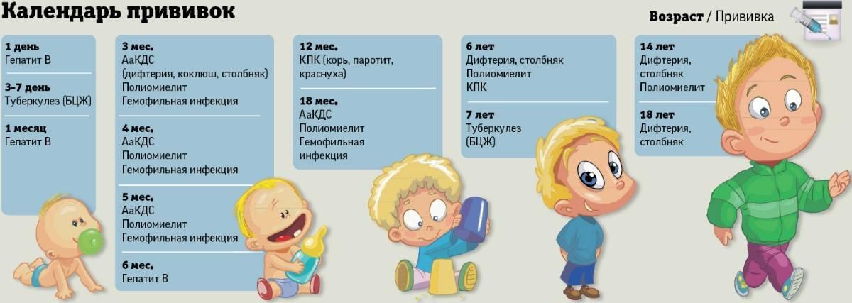 Вакцина пентаксим (pentaxim) в москве - прививка против дифтерии, коклюша, полиомиелита