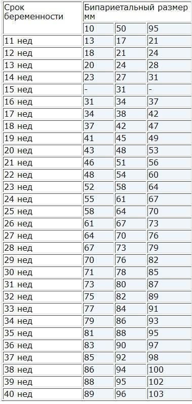 Нормы диаметра плодного яйца по неделям беременности таблица | плодное яйцо на 3,4,5, 6,7, 8, 9 неделе - probirka.org