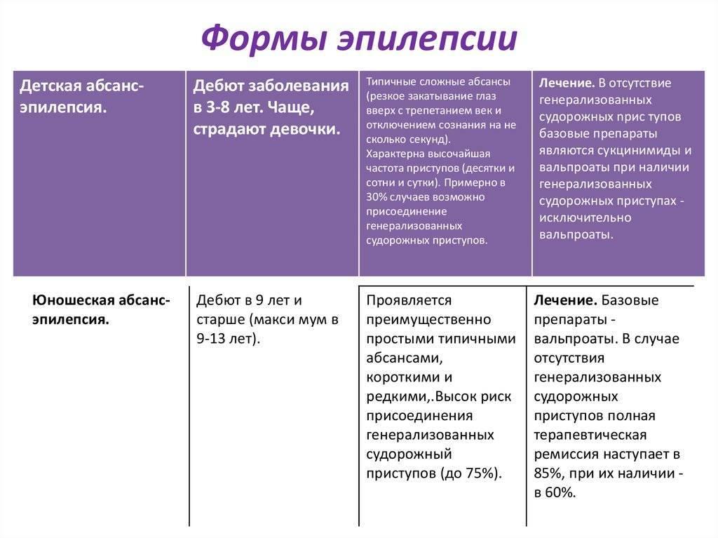 Эпилепсия у подростков