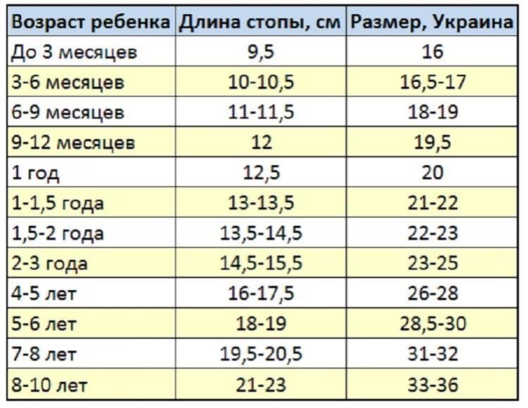 Размер ноги ребёнка по возрасту - таблица в сантиметрах