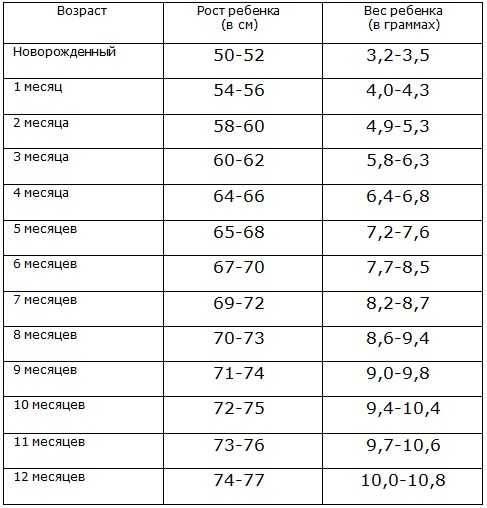 Нормы роста по месяцам у детей до года