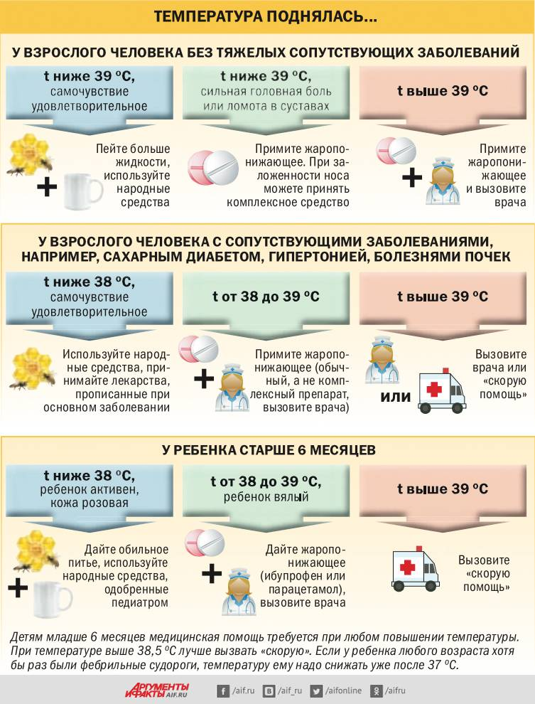Как сбить температуру: как и чем сбить температуру в домашних условиях, какую температуру надо сбивать