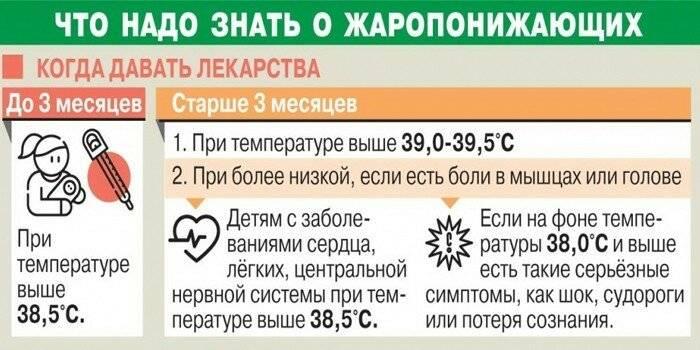 Нужно ли сбивать высокую температуру