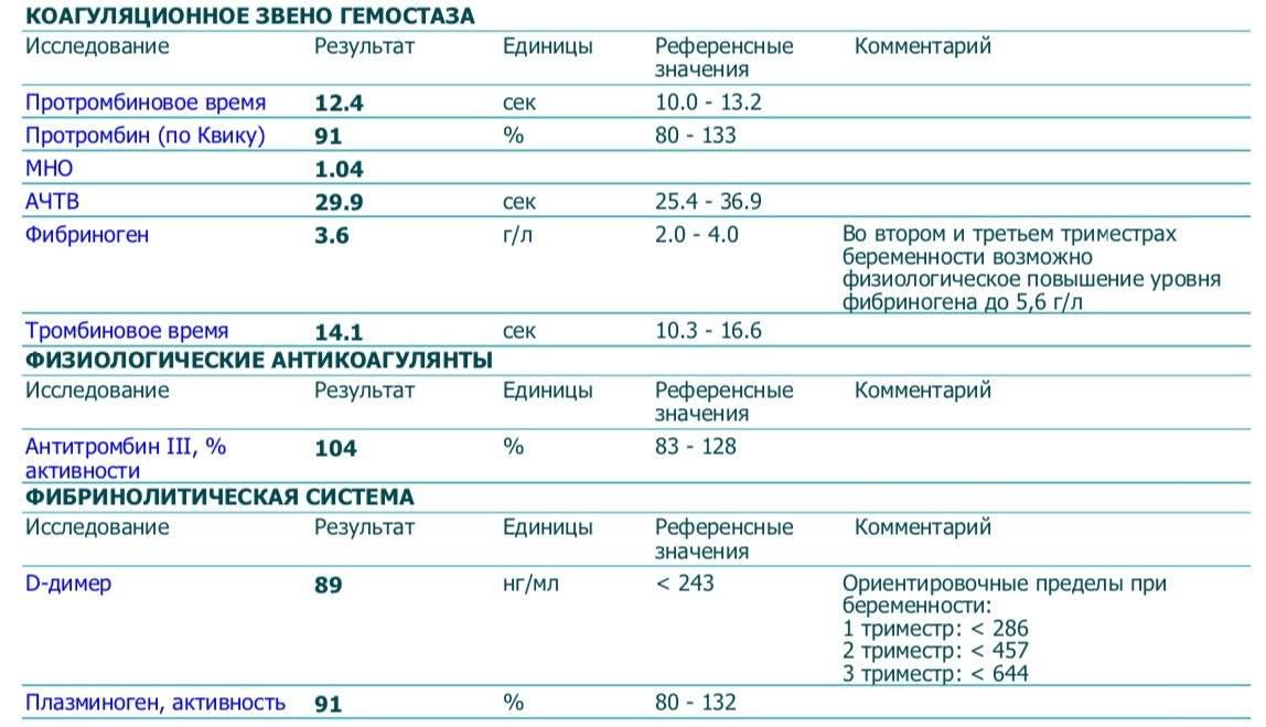 Ачтв при беременности — медицинский женский центр в москве