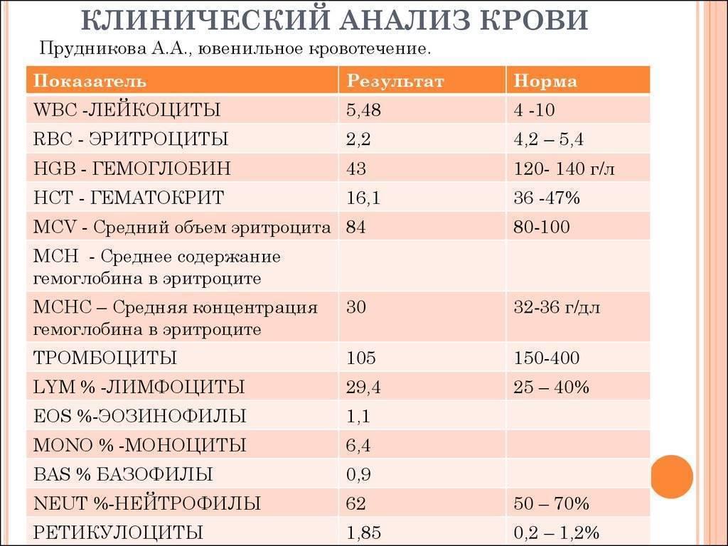 Тромбоциты: показания, причины повышения и снижения