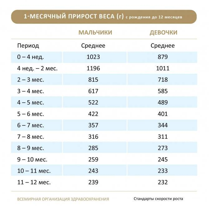 Вес и рост ребенка в 1 месяц (привес и прирост)