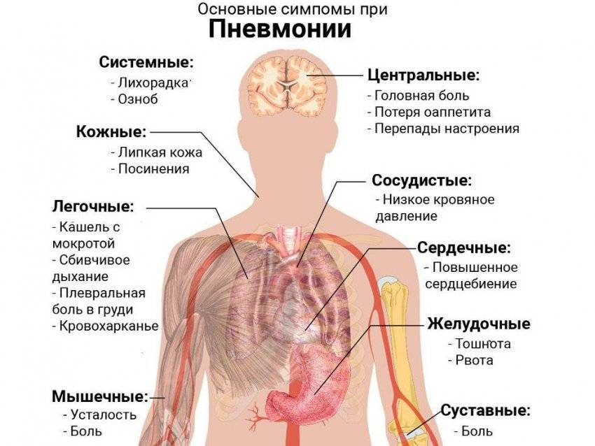 Нервный кашель у ребенка—симптомы, лечение