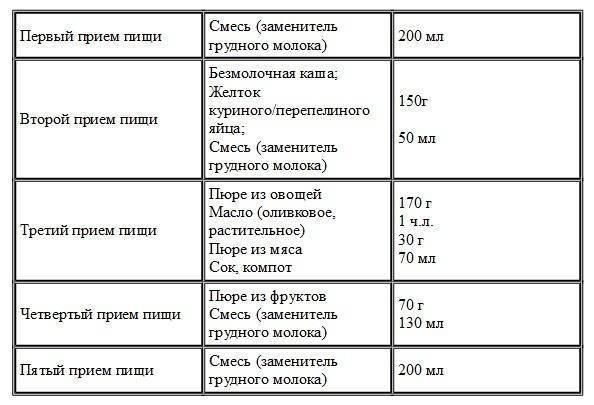 Рацион питания 7-ми месячного ребенка: составляем меню из новых продуктов для малышей на грудном и искусственном вскармливании