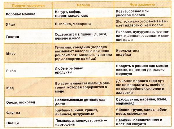 Диета при пищевой аллергии | компетентно о здоровье на ilive