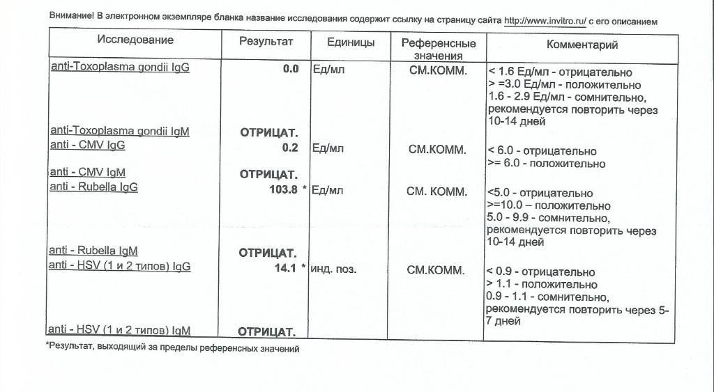Антитела к вирусу краснухи lgg, rubella igg авидность