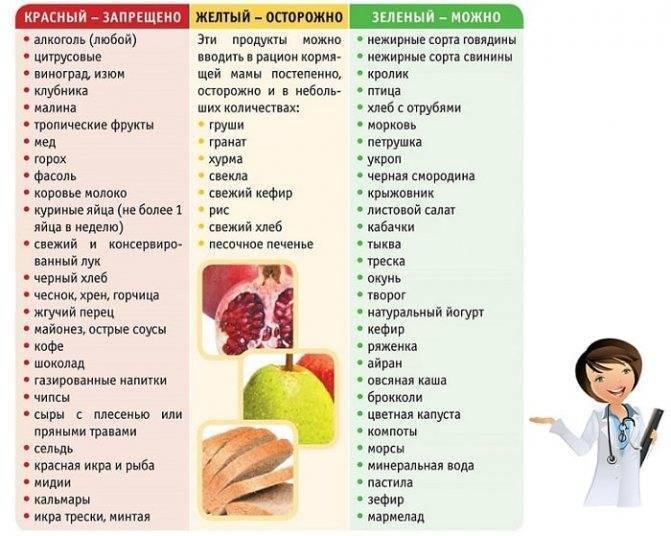 Продукты повышающие лактацию грудного молока: список блюд и напитков, меню