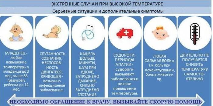 В каких случаях необходимо сбивать ребенку температуру