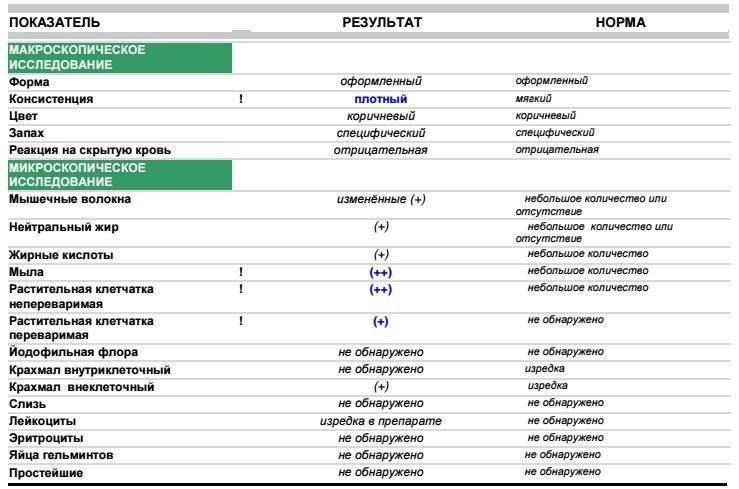 Автоматическая расшифровка анализа кала (копрограмма). нормальные показатели анализа кала в таблице, причины отклонений от нормы  :: polismed.com