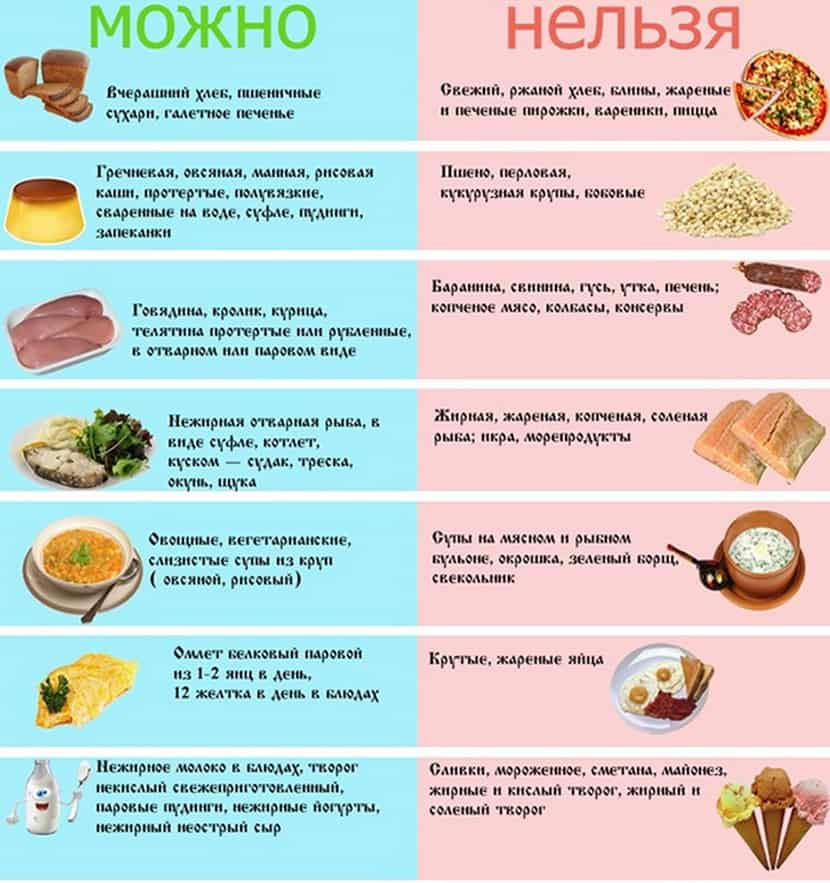 Что можно есть с брекетами и что нельзя | список продуктов