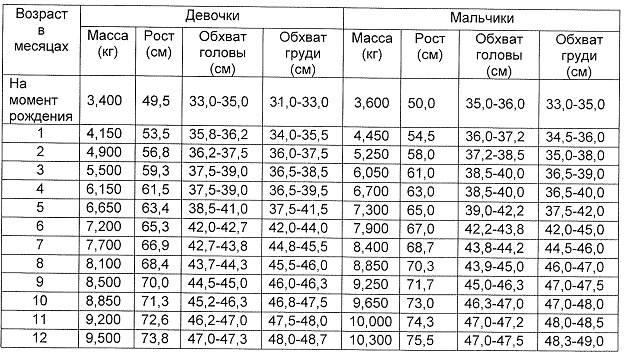 Размер головы ребёнка по возрасту: норма для мальчиков и девочек