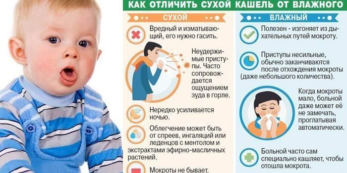 ➤ хрипы при кашле у ребенка