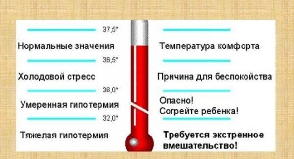 Норма температуры у грудничка