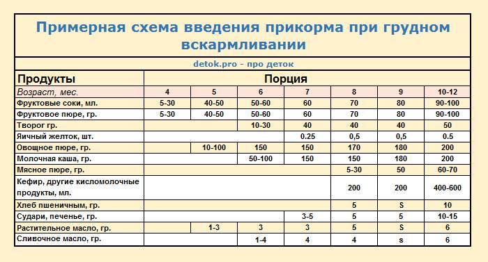 Первый прикорм при грудном вскармливании | medicina.com.ua