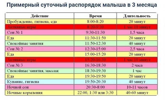 Режим дня ребенка в 10 месяцев: распорядок по часам
