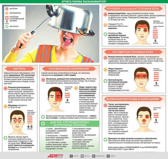 Мигрень с аурой и без: симптомы и лечение