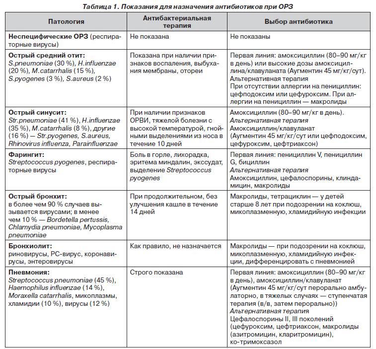 Дизентерия (шигеллез) у детей - симптомы болезни, профилактика и лечение дизентерии (шигеллеза) у детей, причины заболевания и его диагностика на eurolab