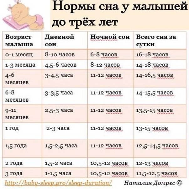 Ребенок в 3 месяца: развитие, сон, питание