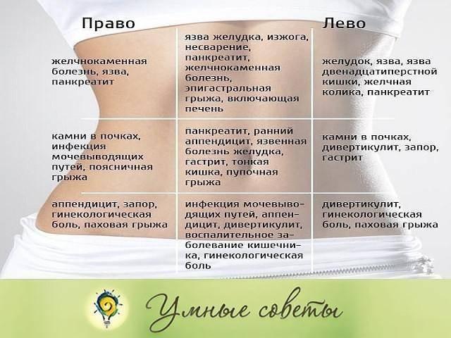 Как определить диастаз мышц - признаки диастаза живота после родов, степень и стадии у мужчин и женщин