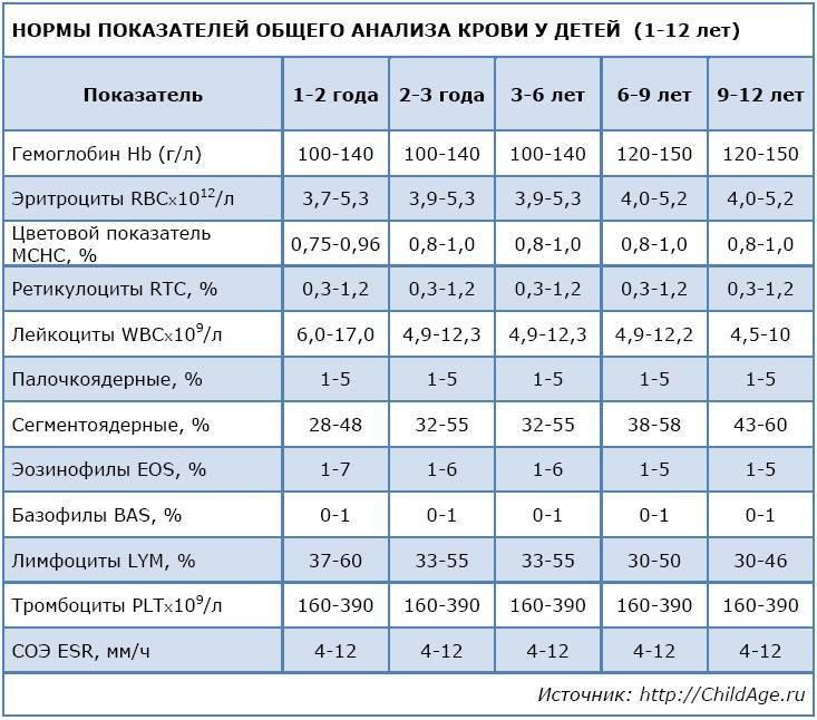 Лейкоцитарная формула крови: расшифровка у детей анализа и норма в таблице