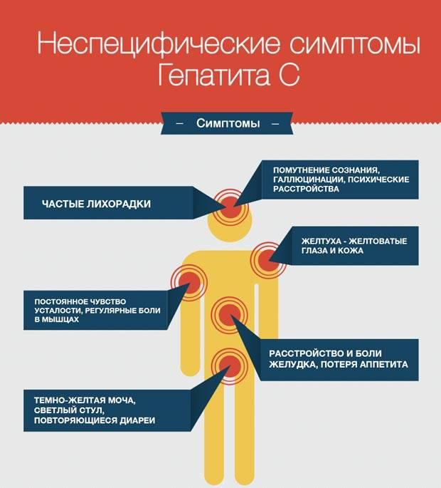 Гепатит а у детей - симптомы болезни, профилактика и лечение гепатита а у детей, причины заболевания и его диагностика на eurolab