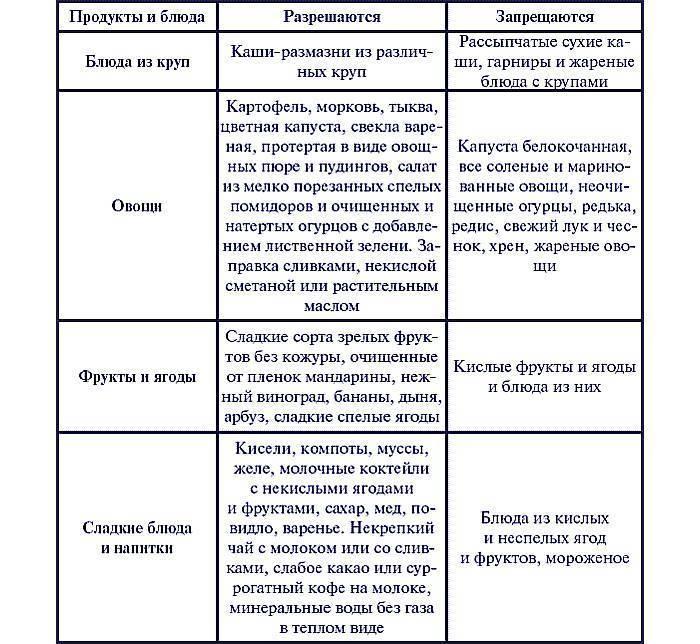 Хронический гастродуоденит   itvm.ru институт традиционной восточной медицины