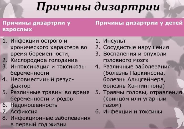 Дизартрия – причины, симптомы и формы дизартрии у детей и взрослых - сибирский медицинский портал