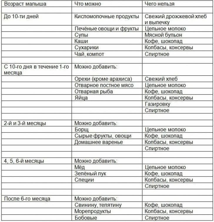 Гематоген при грудном вскармливании: можно ли кормящей маме, совместимость с другими продуктами и лекарствами