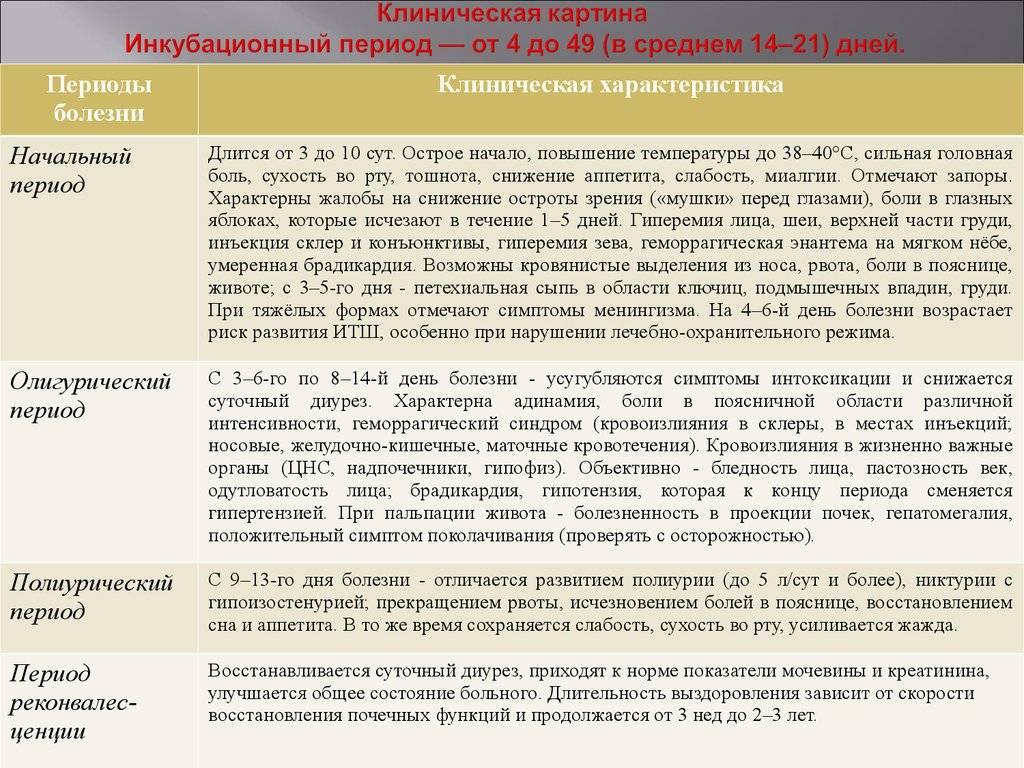 Омская геморрагическая лихорадка — большая медицинская энциклопедия