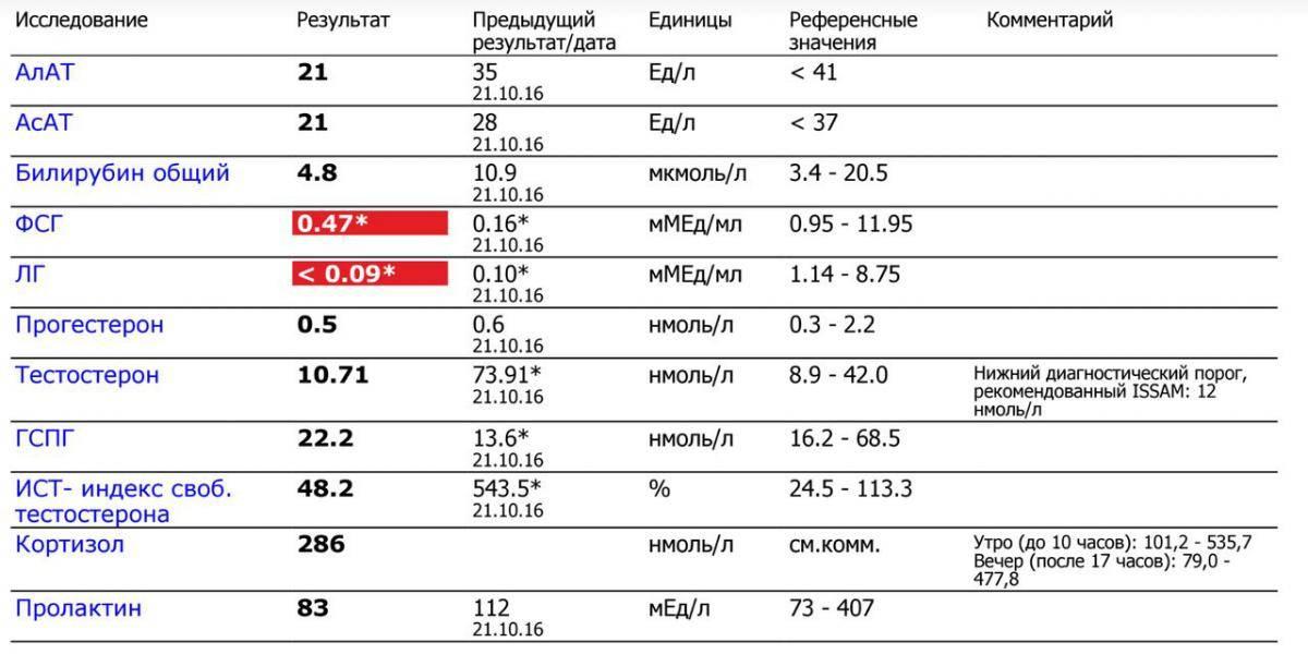 Фолликулостимулирующий гормон: норма и отклонения, половое созревание   гонадотропные гормоны: фсг, пролактин, лг