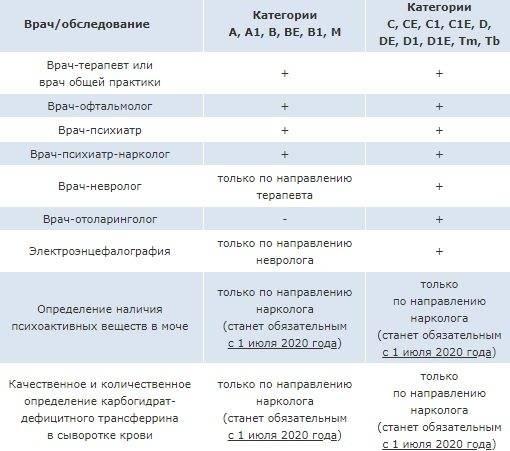 Какие нормы офтальмологического обследования детей существуют в россии? «ochkov.net»